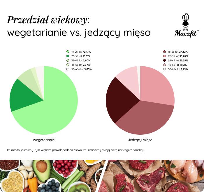 Obrazek posiada pusty atrybut alt; plik o nazwie wiek-profil-wegetarianina.jpg